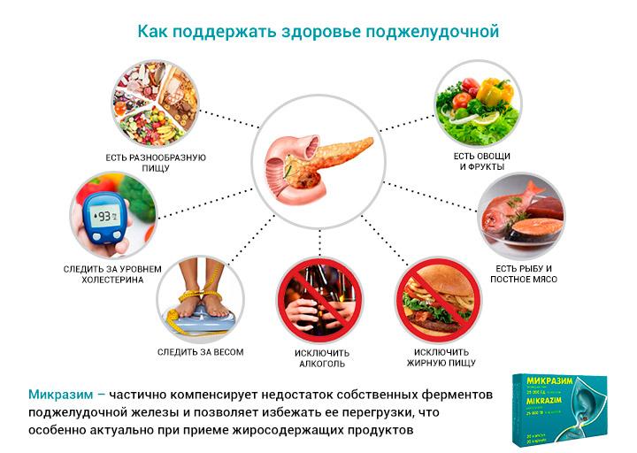 Сколько держать диету при панкреатите